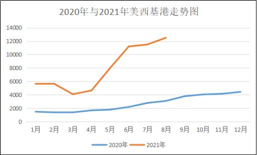 2020与2021年美西基港走势图