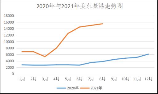 2020与2021年美东基港走势图